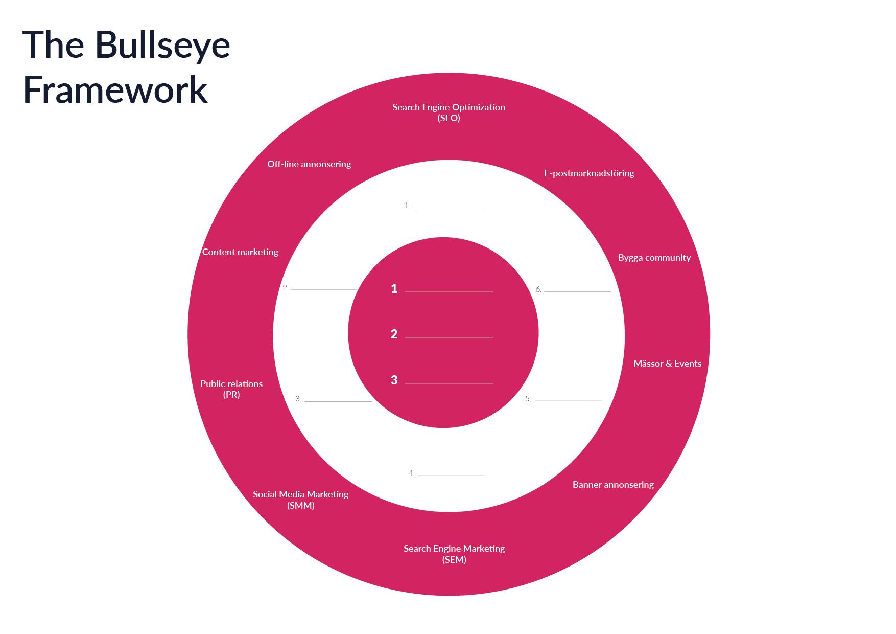 Bulls eye framework - growth marketing